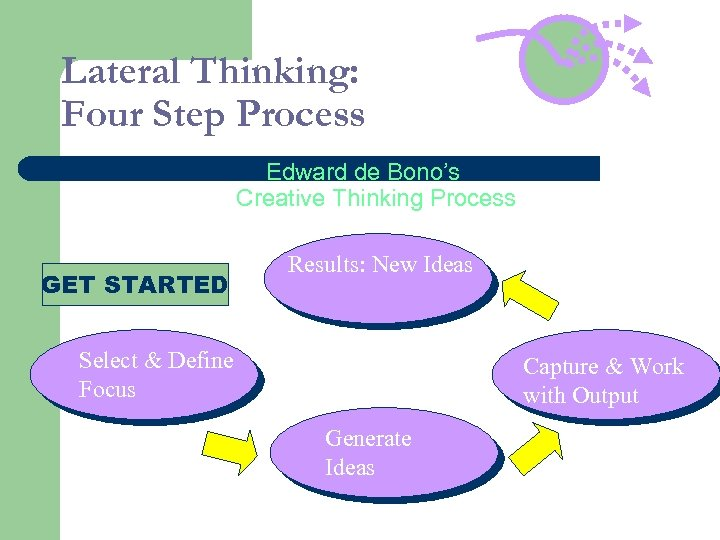 Lateral Thinking: Four Step Process Edward de Bono's Creative Thinking Process GET STARTED Results: