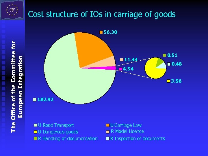 Cost structure of IOs in carriage of goods The Office of the Committee for