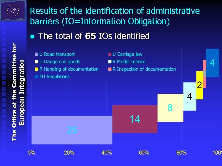 Results of the identification of administrative barriers (IO=Information Obligation) The Office of the Committee