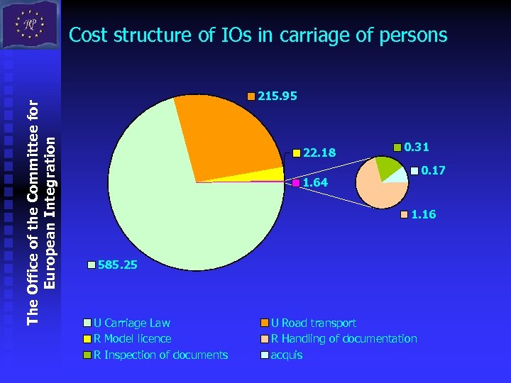 The Office of the Committee for European Integration Cost structure of IOs in carriage