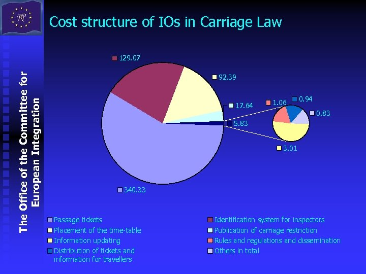 Cost structure of IOs in Carriage Law The Office of the Committee for European