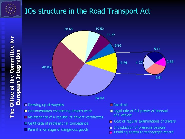 IOs structure in the Road Transport Act The Office of the Committee for European