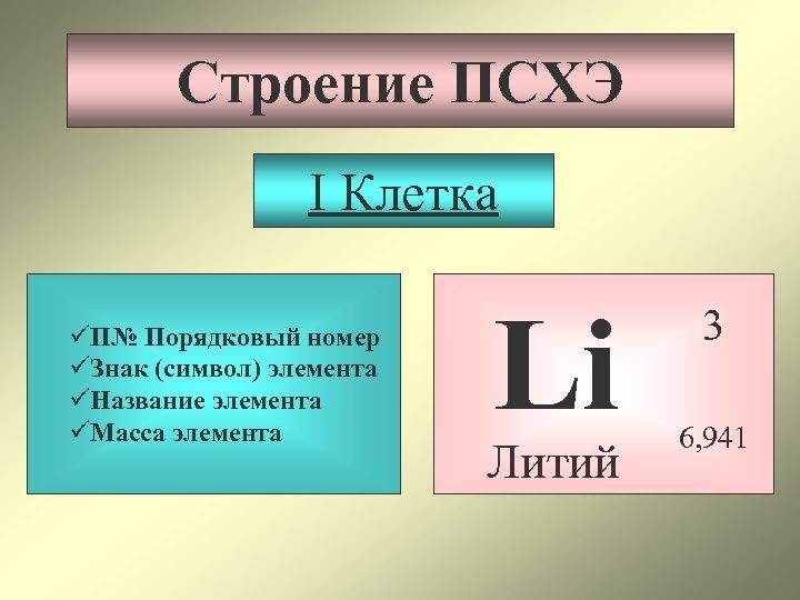 Строение ПСХЭ I Клетка üП№ Порядковый номер üЗнак (символ) элемента üНазвание элемента üМасса элемента