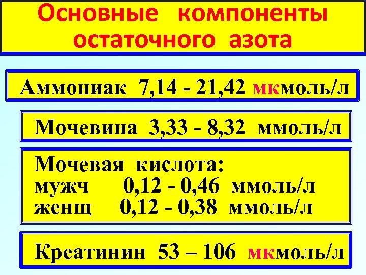 Основные компоненты остаточного азота Аммониак 7, 14 - 21, 42 мкмоль/л Мочевина 3, 33