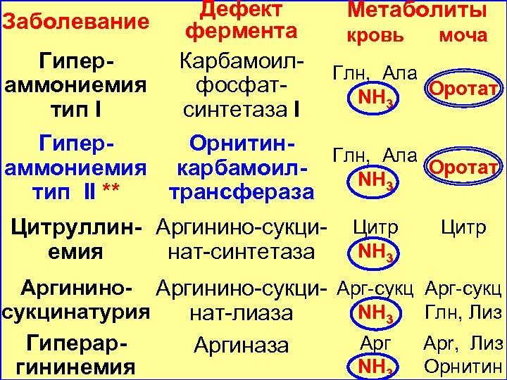 Дефект Заболевание фермента Гипер. Карбамоиламмониемия фосфаттип I синтетаза I Метаболиты кровь моча Глн, Ала