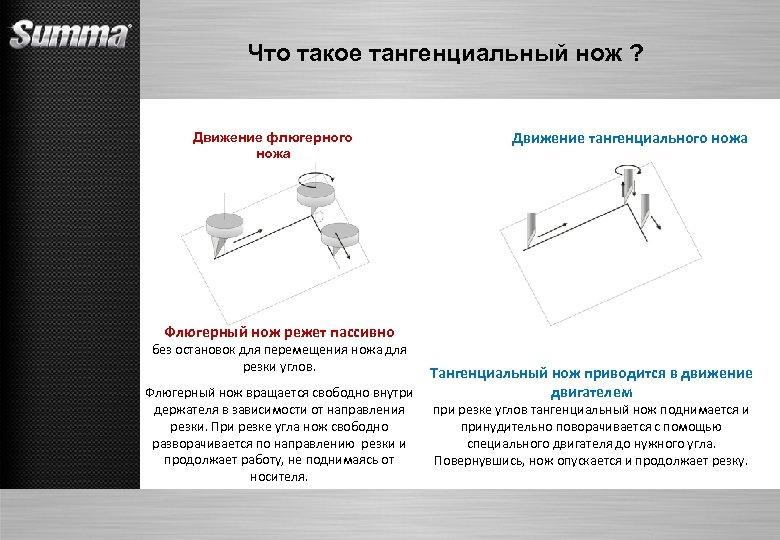 Что такое тангенциальный нож ? Движение флюгерного ножа Движение тангенциального ножа Флюгерный нож режет