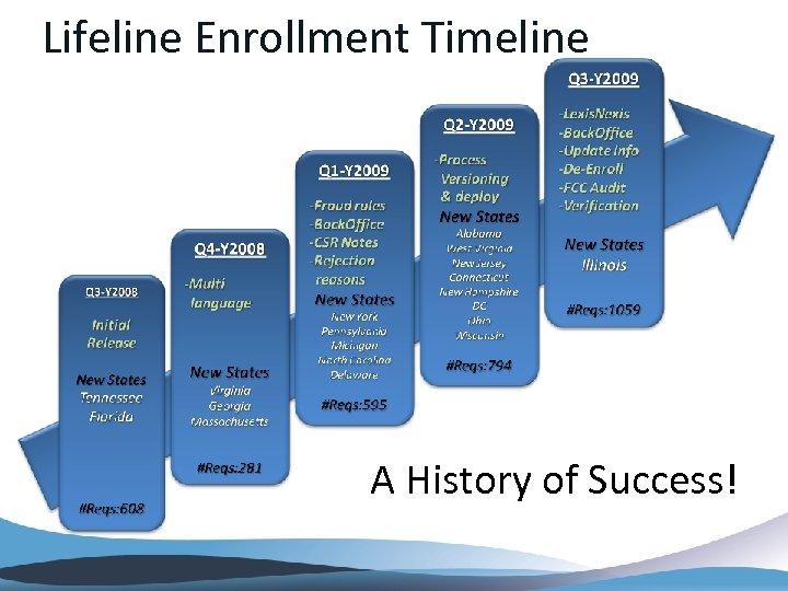 Lifeline Enrollment Timeline A History of Success!
