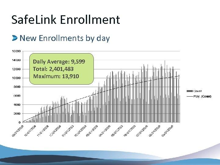 Safe. Link Enrollment New Enrollments by day Daily Average: 9, 599 Total: 2, 401,
