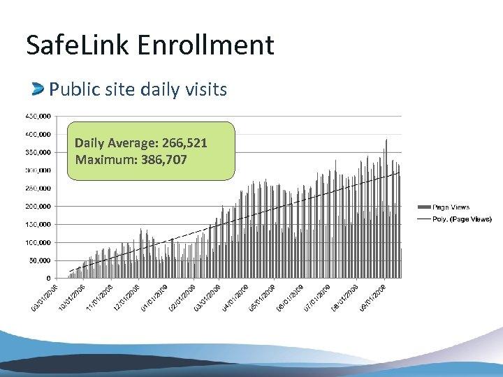 Safe. Link Enrollment Public site daily visits Daily Average: 266, 521 Maximum: 386, 707