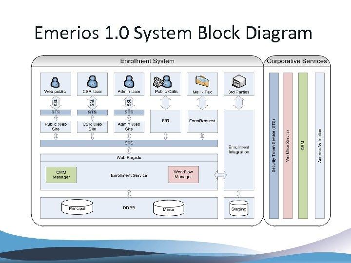 Emerios 1. 0 System Block Diagram