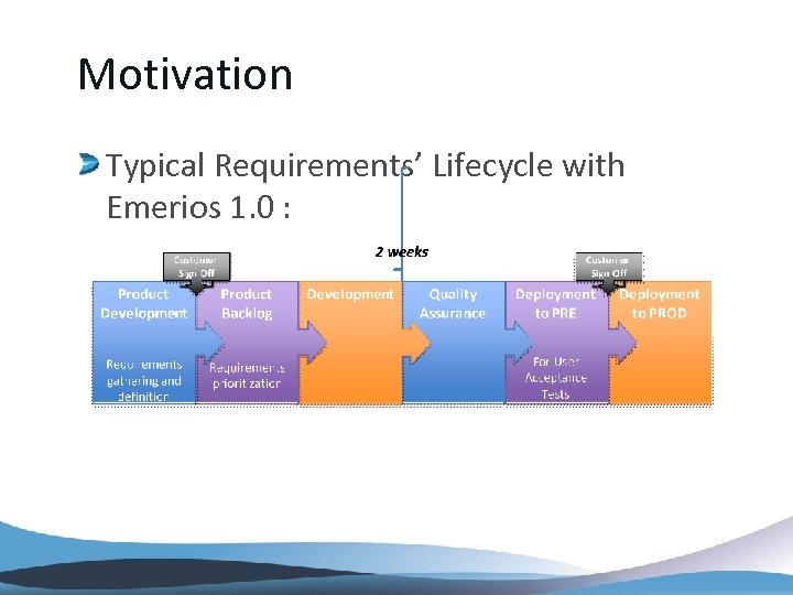 Motivation Typical Requirements' Lifecycle with Emerios 1. 0 :