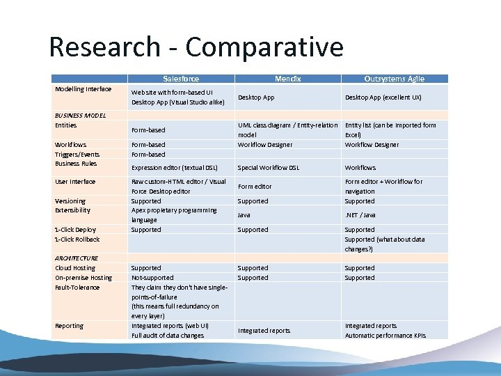 Research - Comparative Salesforce Modelling Interface Web site with form-based UI Desktop App (Visual