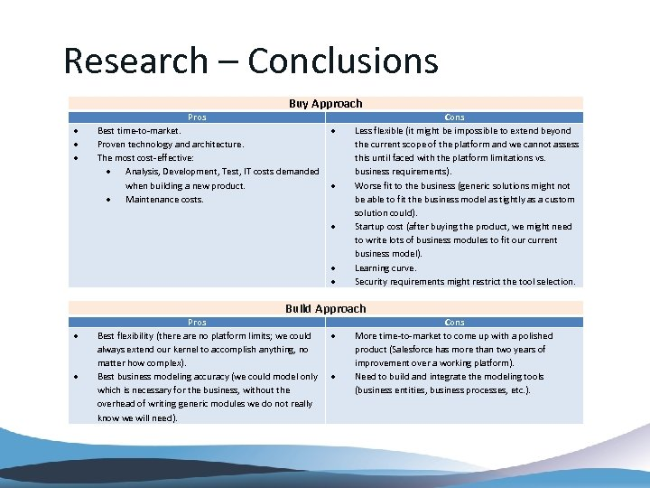 Research – Conclusions Buy Approach Pros Best time-to-market. Proven technology and architecture. The most