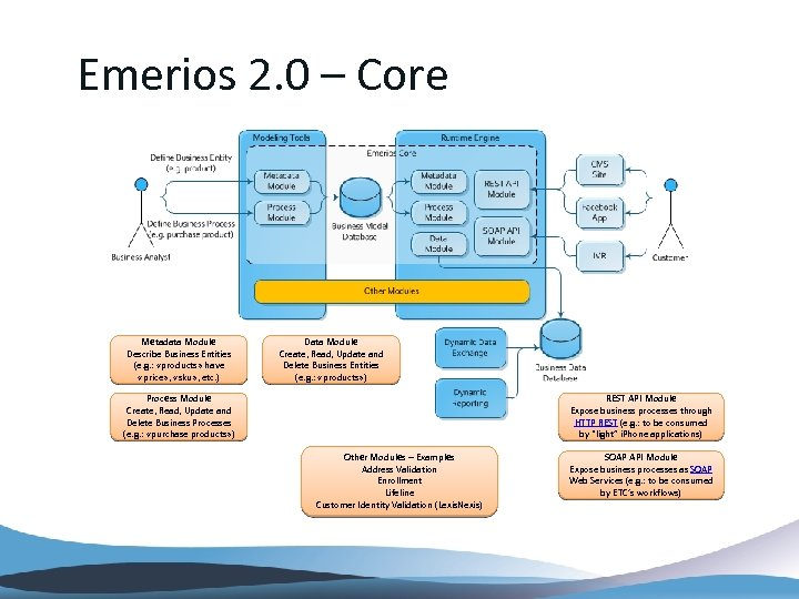Emerios 2. 0 – Core Metadata Module Describe Business Entities (e. g. : «products»