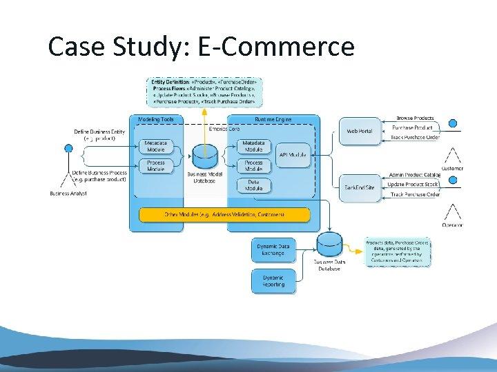 Case Study: E-Commerce
