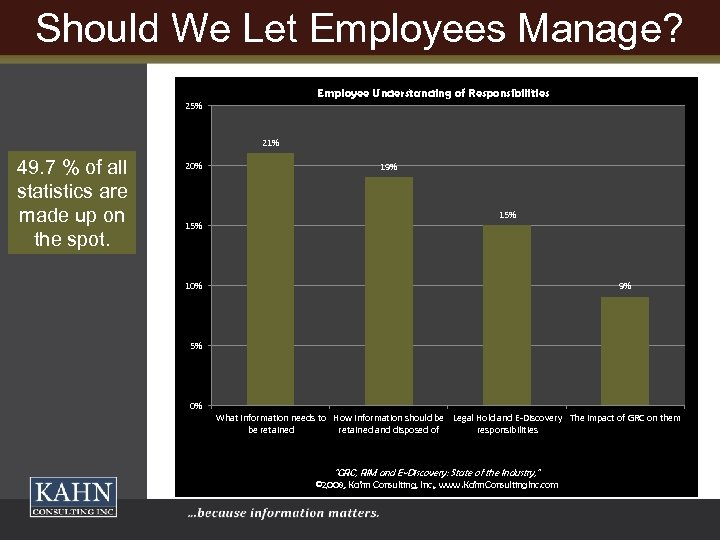 Should We Let Employees Manage? Employee Understanding of Responsibilities 25% 21% 49. 7 %