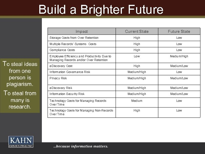 Build a Brighter Future Impact Current State Future State Storage Costs from Over Retention