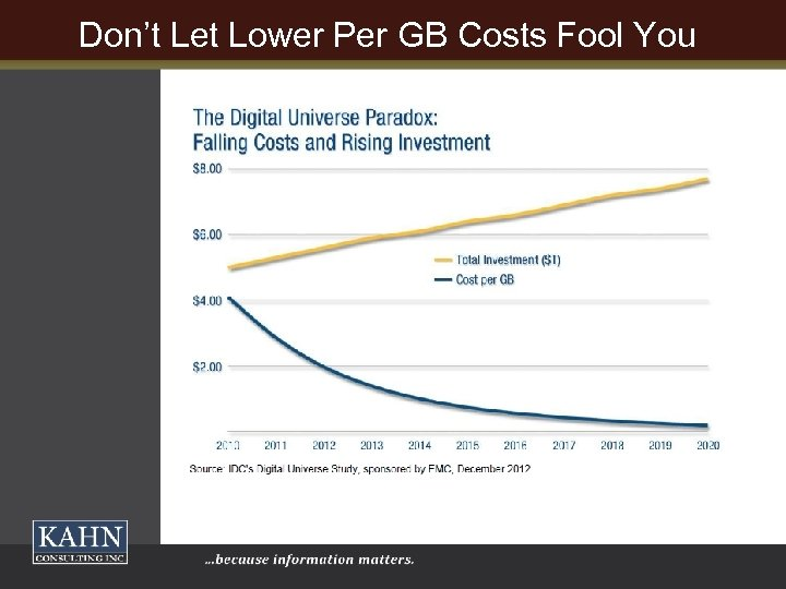 Don't Let Lower Per GB Costs Fool You