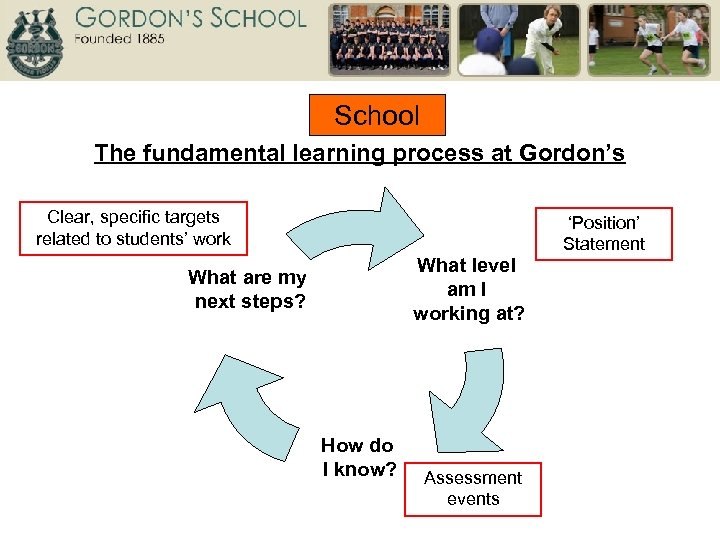 School The fundamental learning process at Gordon's Clear, specific targets related to students' work