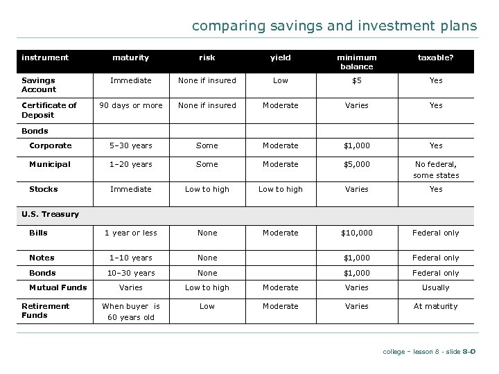 comparing savings and investment plans instrument maturity risk yield minimum balance taxable? Immediate None