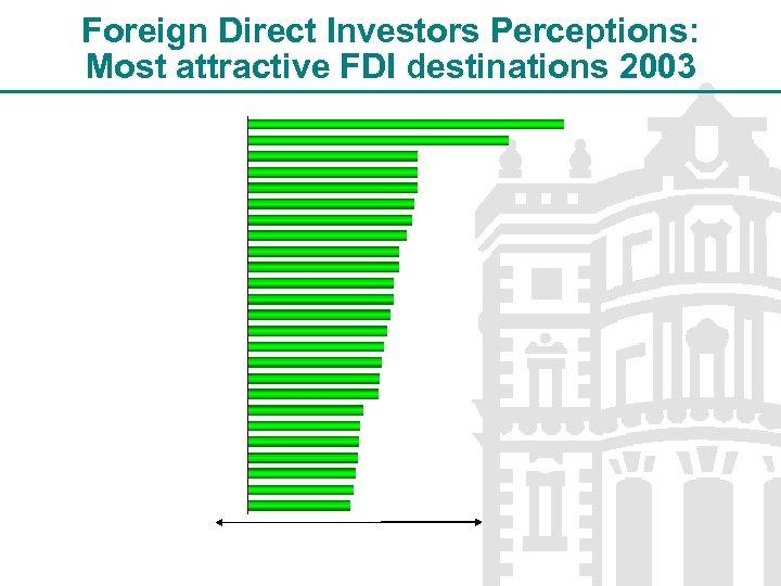 Foreign Direct Investors Perceptions: Most attractive FDI destinations 2003