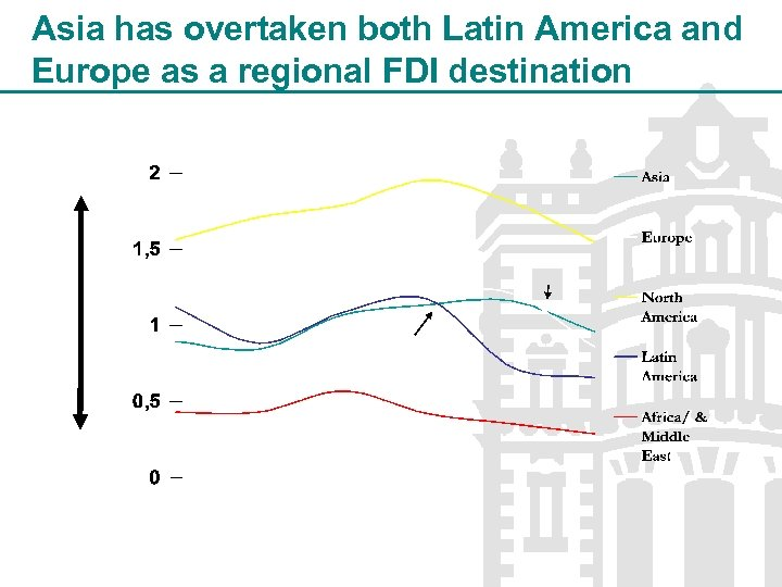 Asia has overtaken both Latin America and Europe as a regional FDI destination