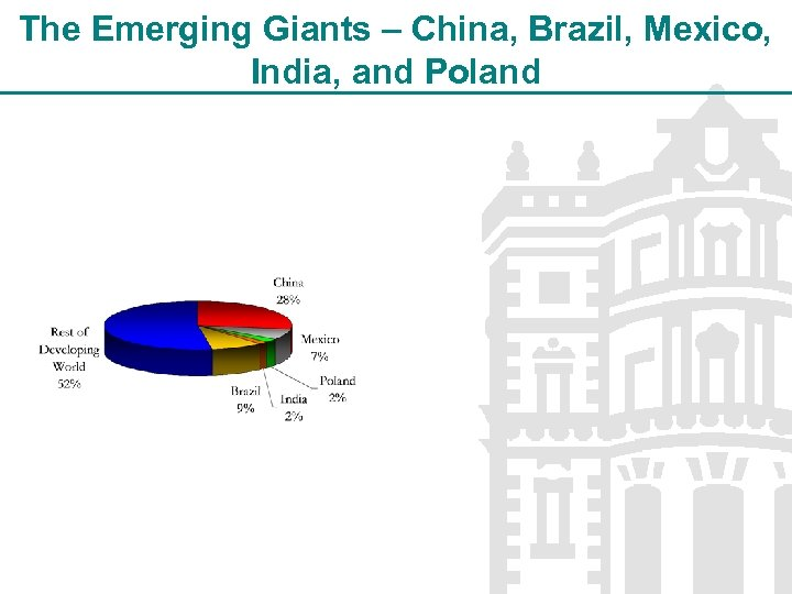 The Emerging Giants – China, Brazil, Mexico, India, and Poland
