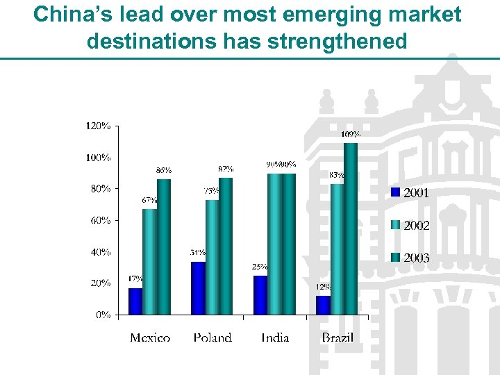 China's lead over most emerging market destinations has strengthened