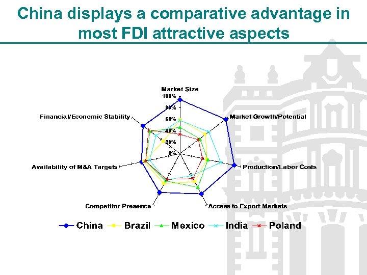 China displays a comparative advantage in most FDI attractive aspects