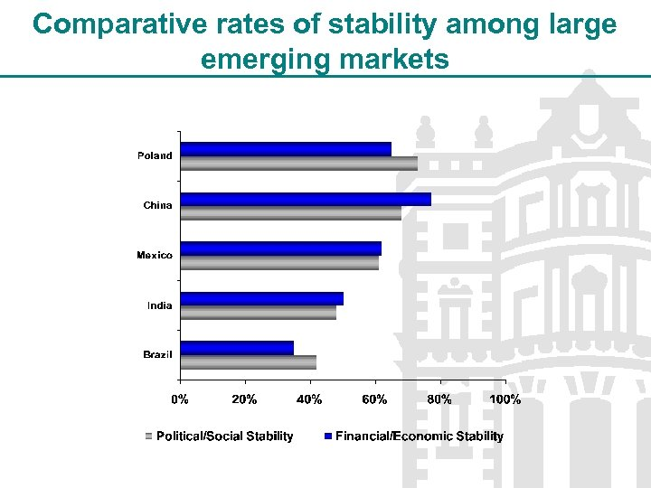 Comparative rates of stability among large emerging markets