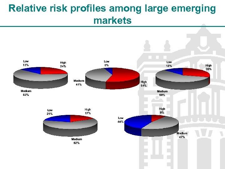 Relative risk profiles among large emerging markets
