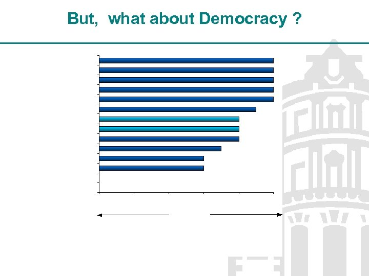 But, what about Democracy ?