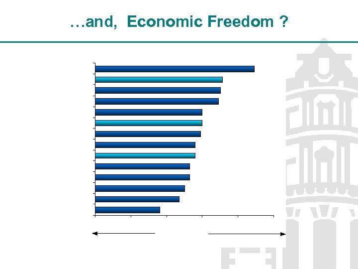 …and, Economic Freedom ?