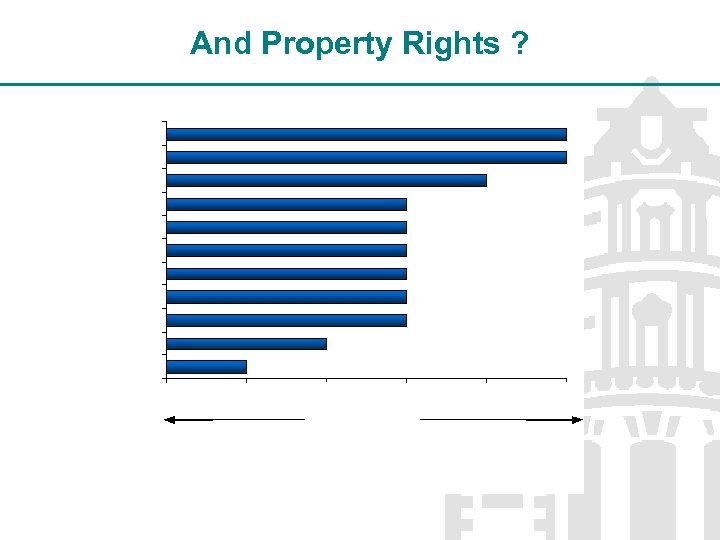 And Property Rights ?