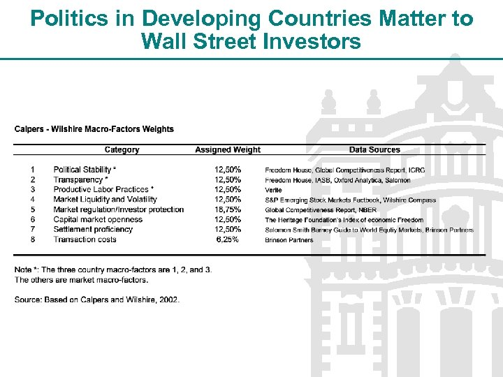 Politics in Developing Countries Matter to Wall Street Investors