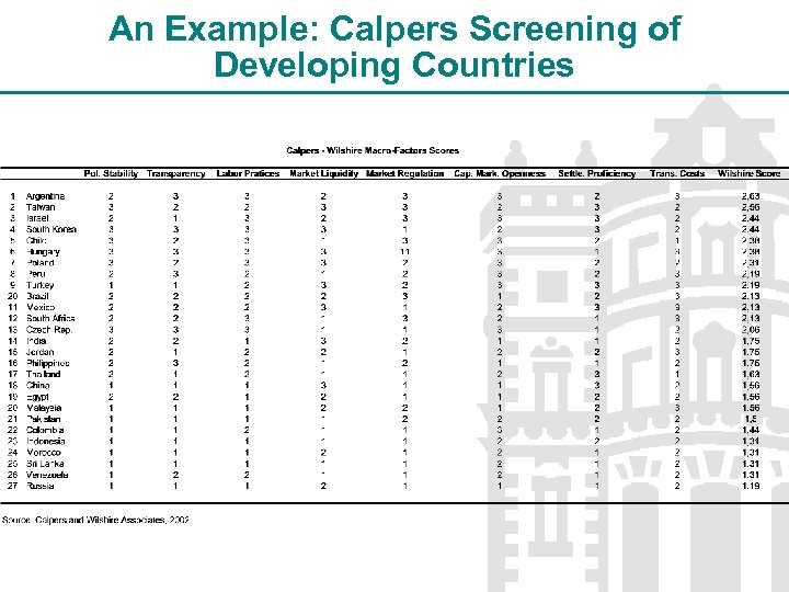 An Example: Calpers Screening of Developing Countries