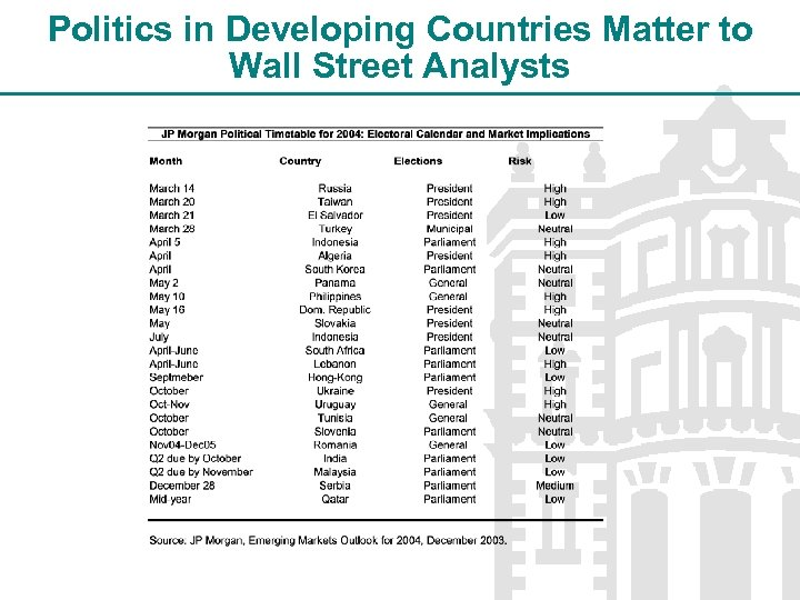 Politics in Developing Countries Matter to Wall Street Analysts