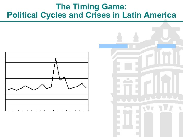 The Timing Game: Political Cycles and Crises in Latin America