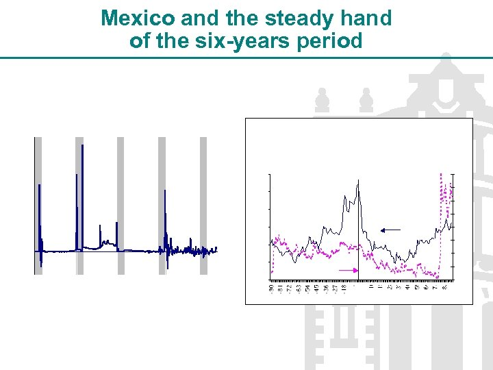 Mexico and the steady hand of the six-years period