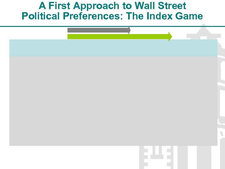 A First Approach to Wall Street Political Preferences: The Index Game