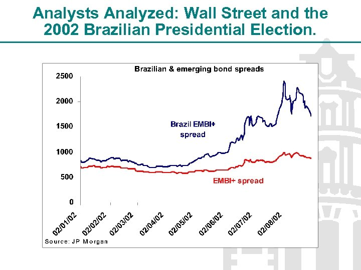 Analysts Analyzed: Wall Street and the 2002 Brazilian Presidential Election.