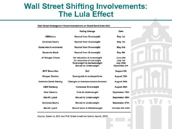 Wall Street Shifting Involvements: The Lula Effect