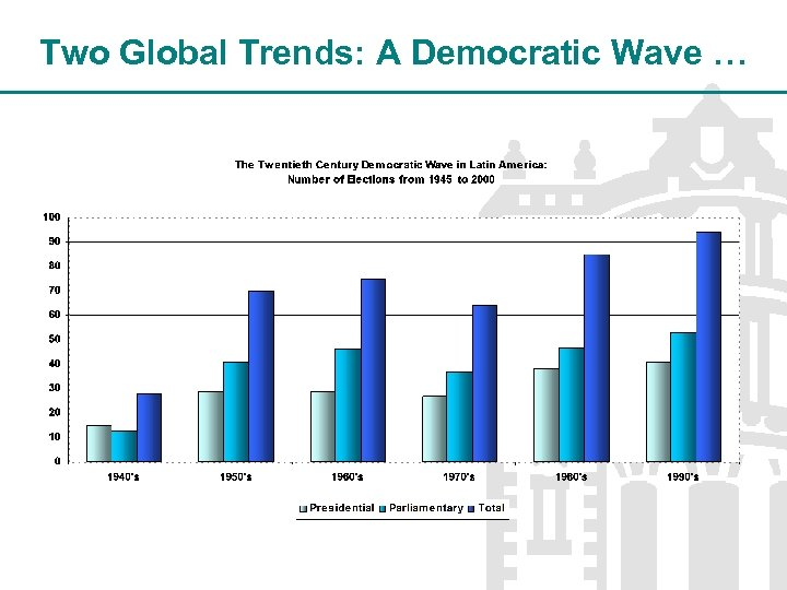 Two Global Trends: A Democratic Wave …