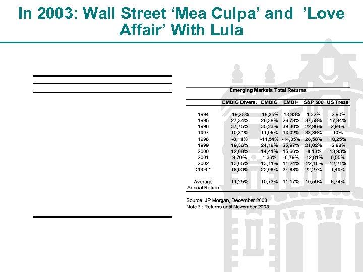 In 2003: Wall Street 'Mea Culpa' and 'Love Affair' With Lula