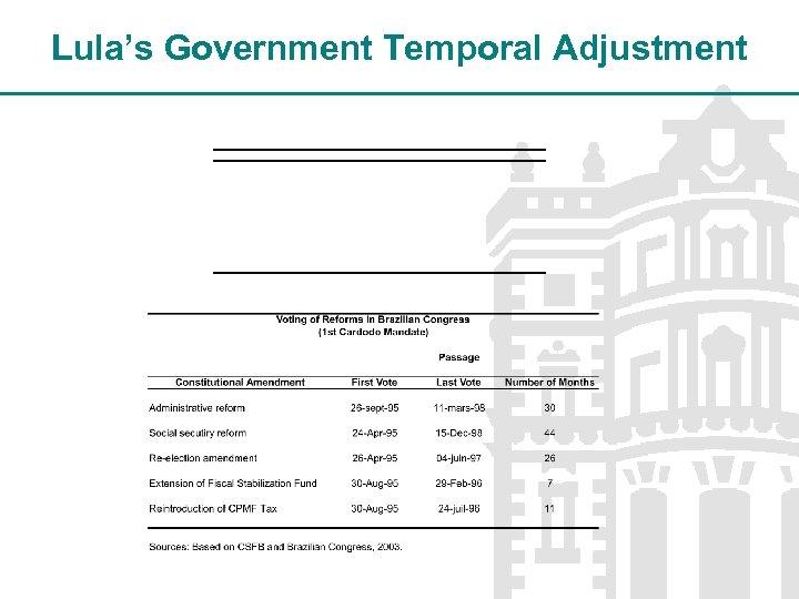 Lula's Government Temporal Adjustment