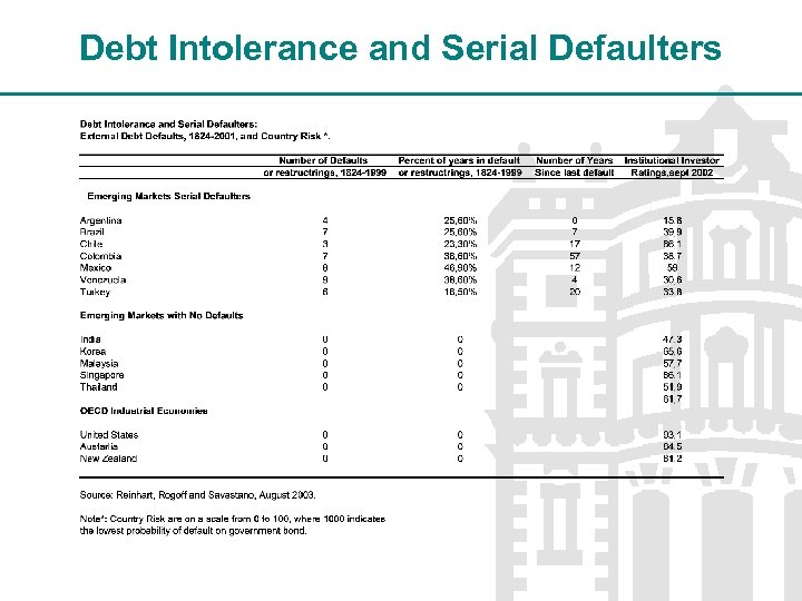 Debt Intolerance and Serial Defaulters