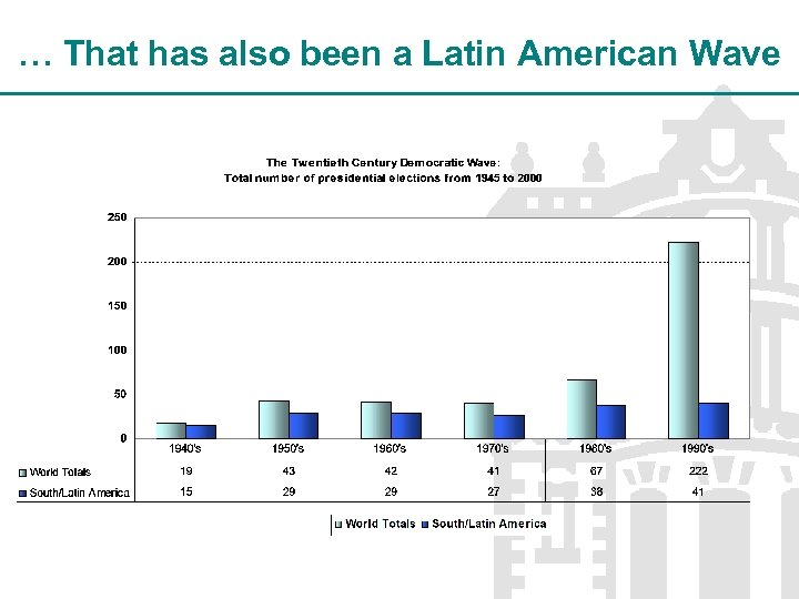 … That has also been a Latin American Wave