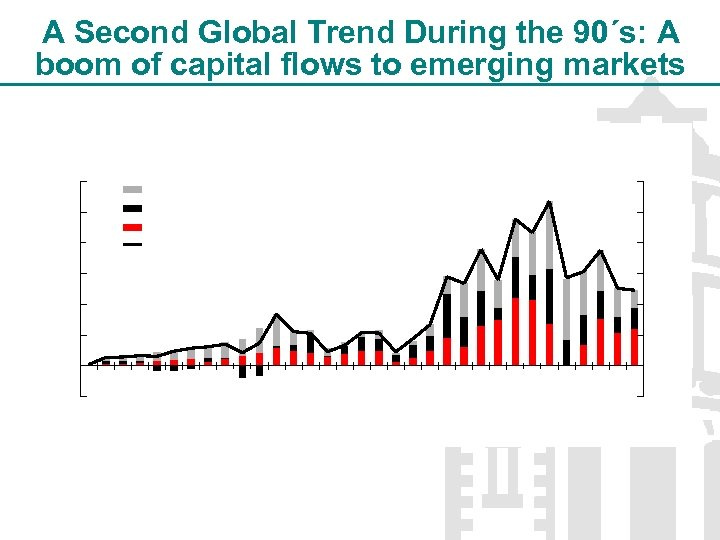 A Second Global Trend During the 90´s: A boom of capital flows to emerging