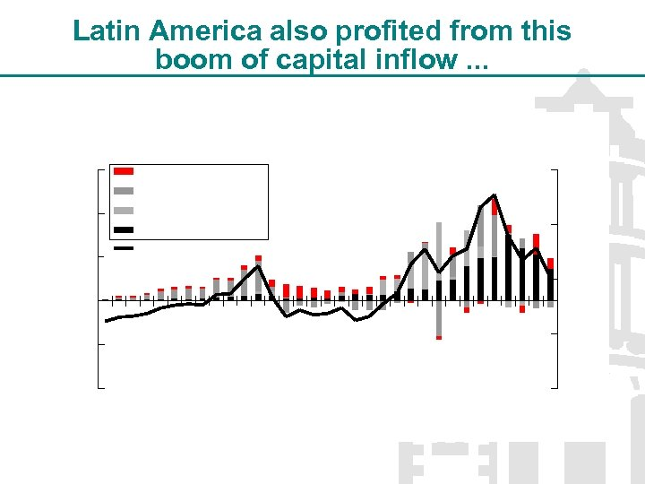 Latin America also profited from this boom of capital inflow. . .