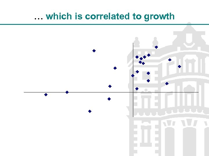 … which is correlated to growth